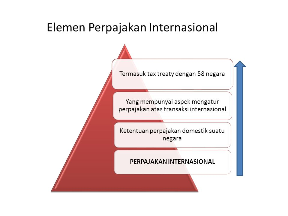 Elemen Perpajakan Internasional