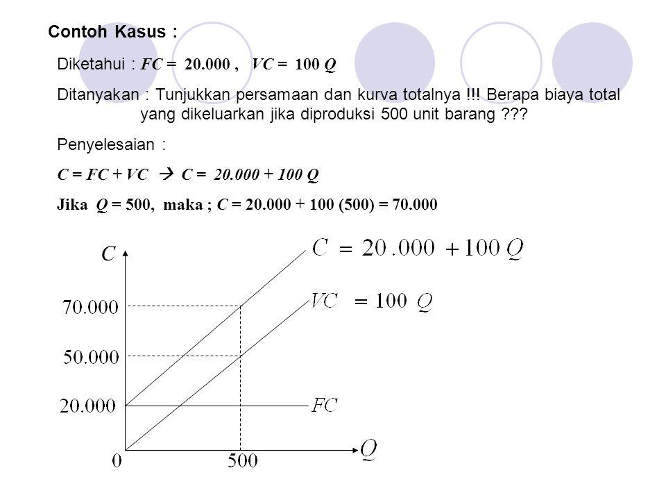 C Contoh Kasus : Diketahui : FC = 20.000 , VC = 100 Q