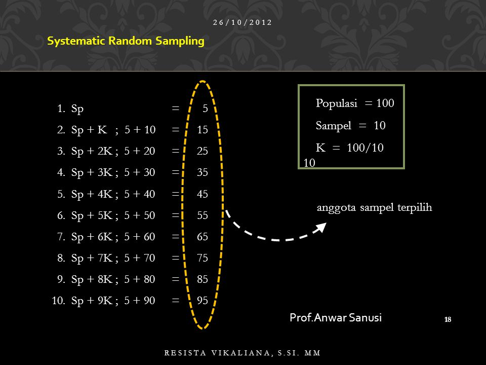 anggota sampel terpilih Populasi = 100 Sampel = 10 K = 100/10 10