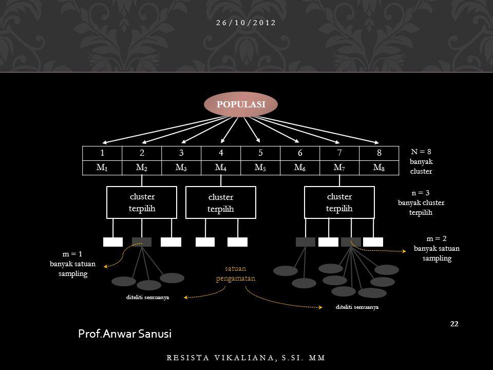 Prof.Anwar Sanusi cluster terpilih POPULASI 1 2 3 4 5 6 7 8 M1 M2 M3