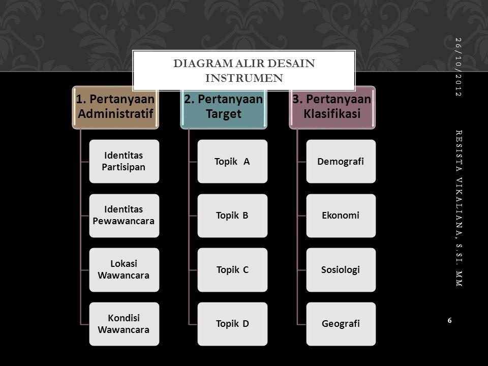 Diagram alir desain instrumen