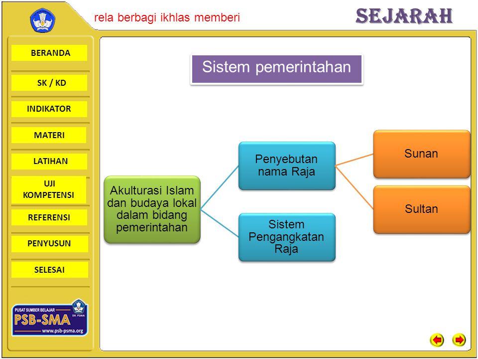 Sistem pemerintahan Akulturasi Islam dan budaya lokal dalam bidang pemerintahan. Penyebutan nama Raja.