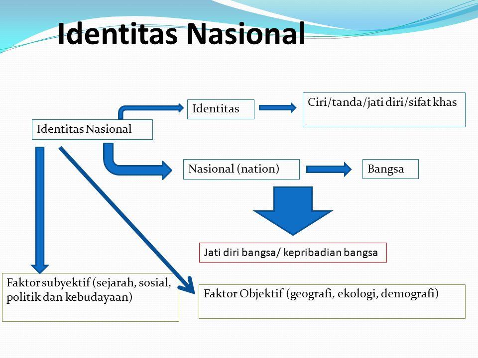 Identitas Nasional Ciri/tanda/jati diri/sifat khas Identitas