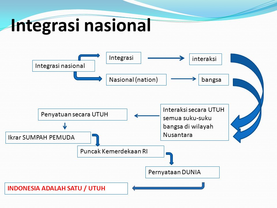 Integrasi nasional Integrasi interaksi Integrasi nasional