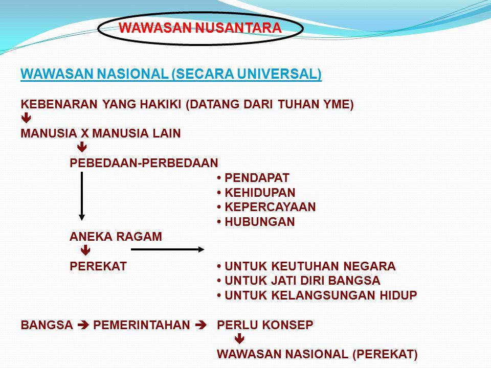WAWASAN NASIONAL (SECARA UNIVERSAL)