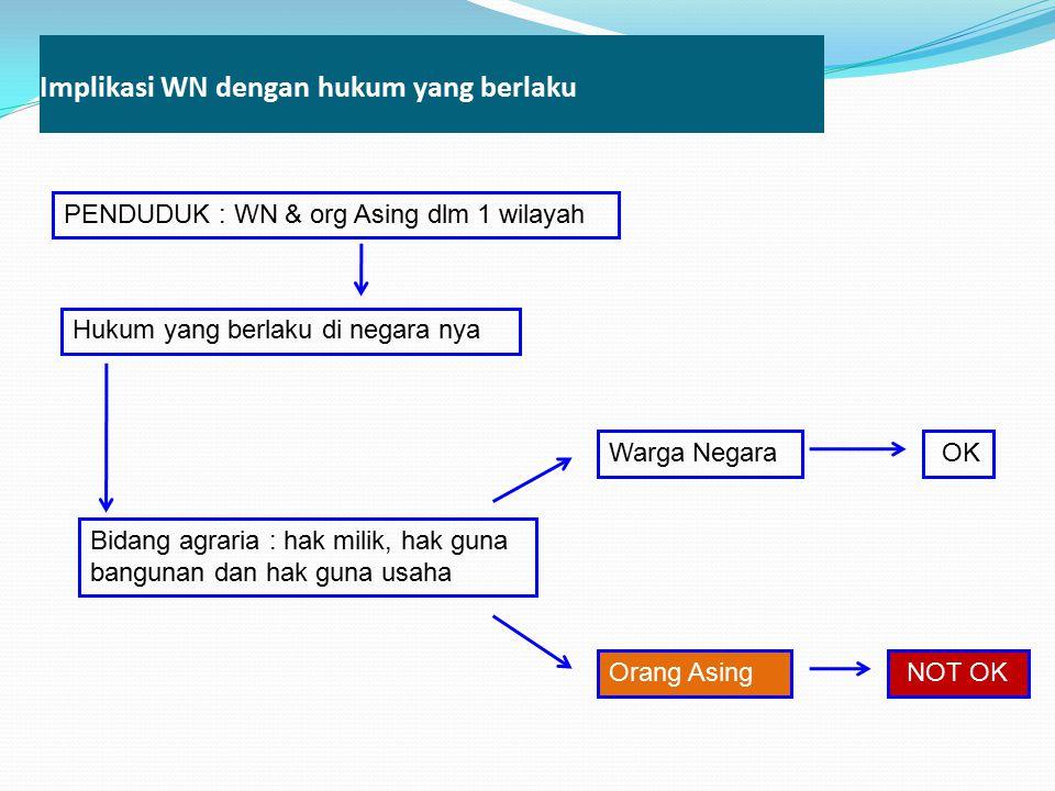 Implikasi WN dengan hukum yang berlaku