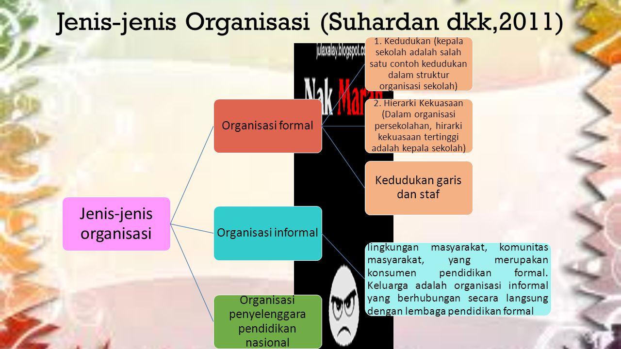 Jenis-jenis Organisasi (Suhardan dkk,2011)