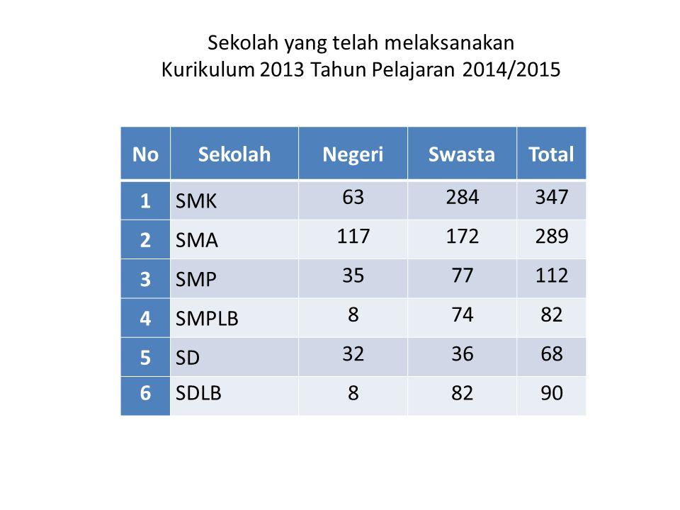 Sekolah yang telah melaksanakan Kurikulum 2013 Tahun Pelajaran 2014/2015
