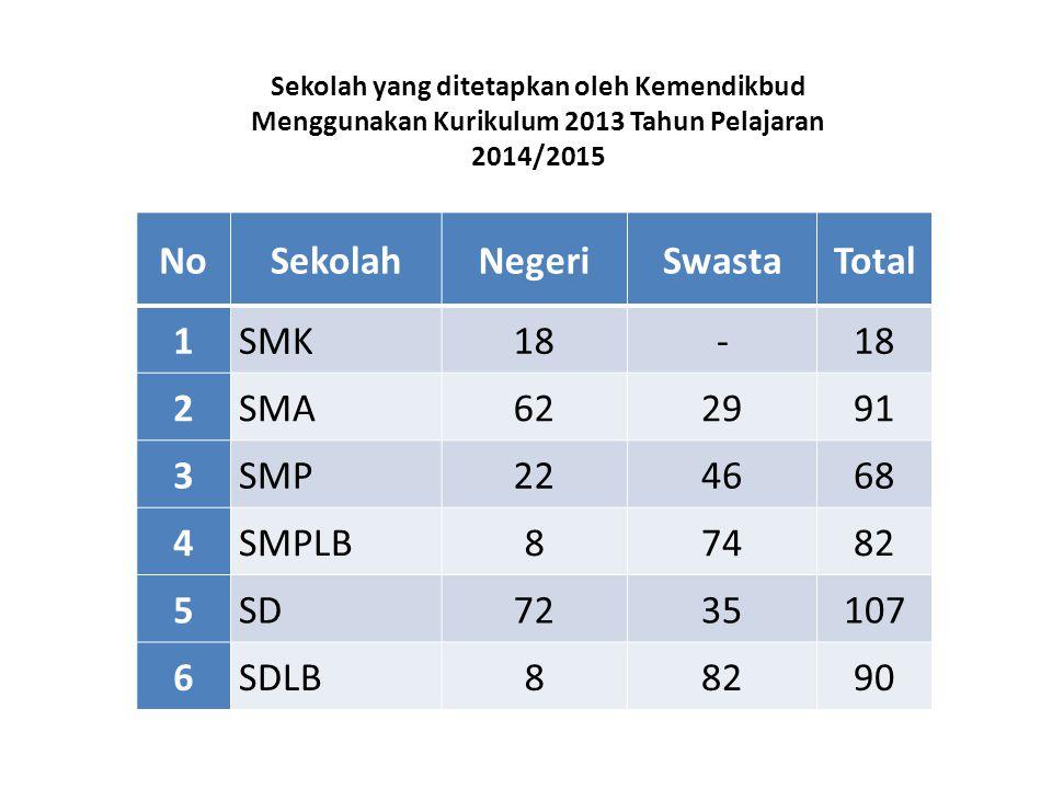 No Sekolah Negeri Swasta Total 1 2 3 4 5 6