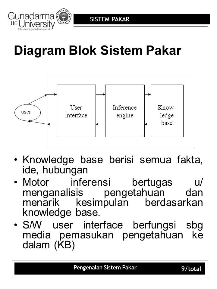 Diagram Blok Sistem Pakar
