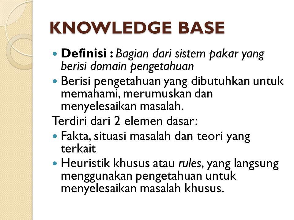 KNOWLEDGE BASE Definisi : Bagian dari sistem pakar yang berisi domain pengetahuan.