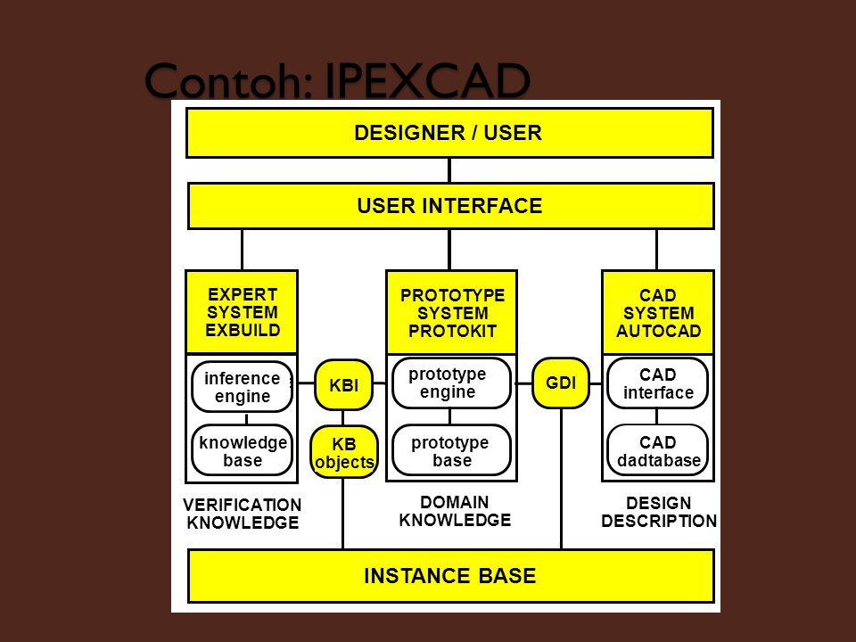 Contoh: IPEXCAD DESIGNER / USER USER INTERFACE INSTANCE BASE DOMAIN
