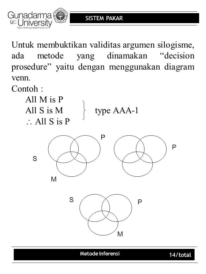 Untuk membuktikan validitas argumen silogisme, ada metode yang dinamakan decision prosedure yaitu dengan menggunakan diagram venn.