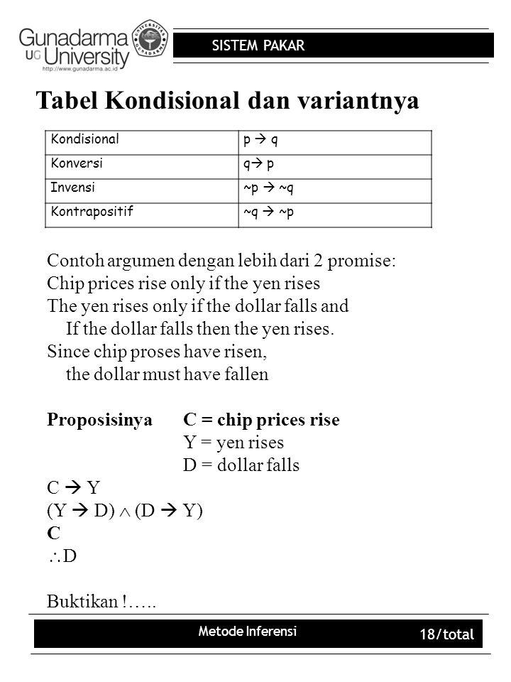 Tabel Kondisional dan variantnya