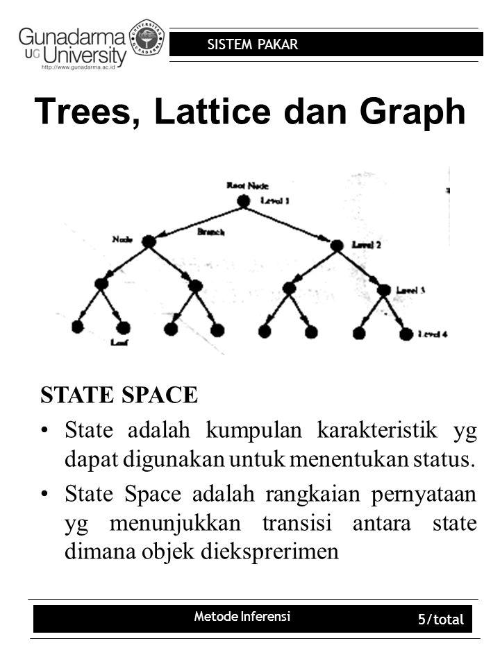 Trees, Lattice dan Graph