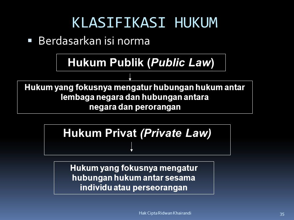 Hukum Publik (Public Law) Hukum Privat (Private Law)