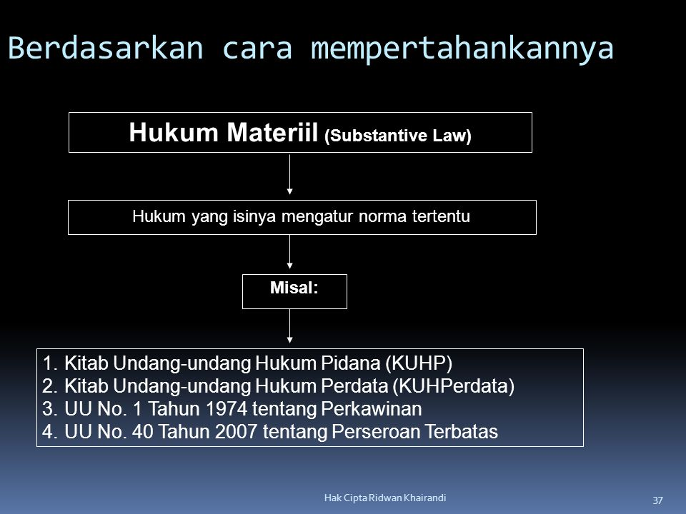 Hukum Materiil (Substantive Law)