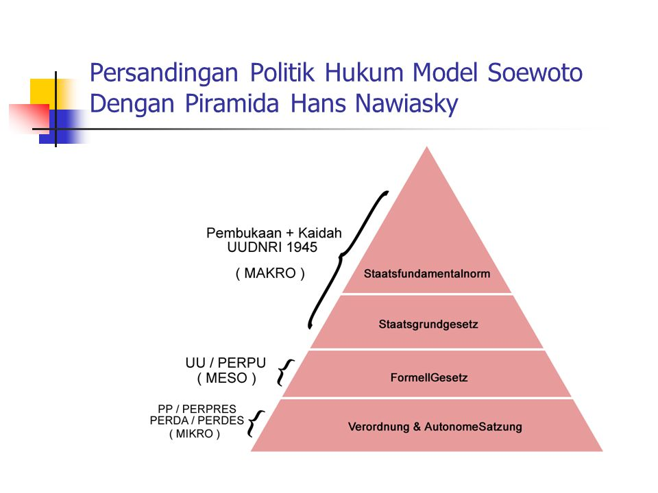 Persandingan Politik Hukum Model Soewoto Dengan Piramida Hans Nawiasky