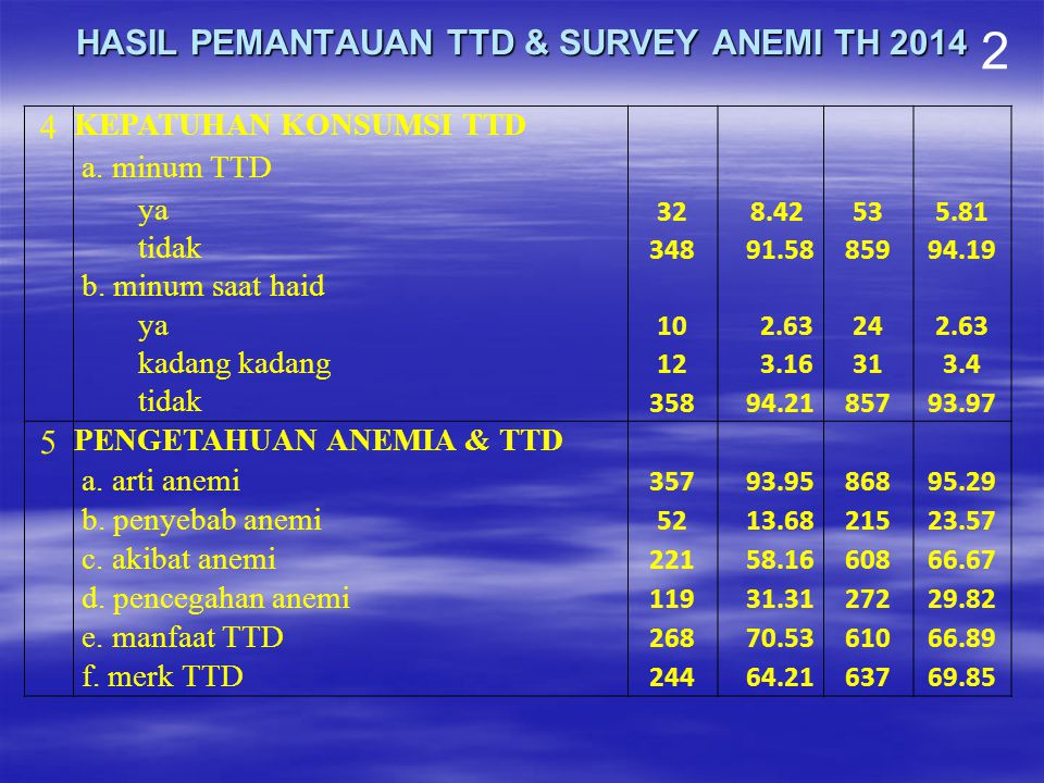 HASIL PEMANTAUAN TTD & SURVEY ANEMI TH 2014