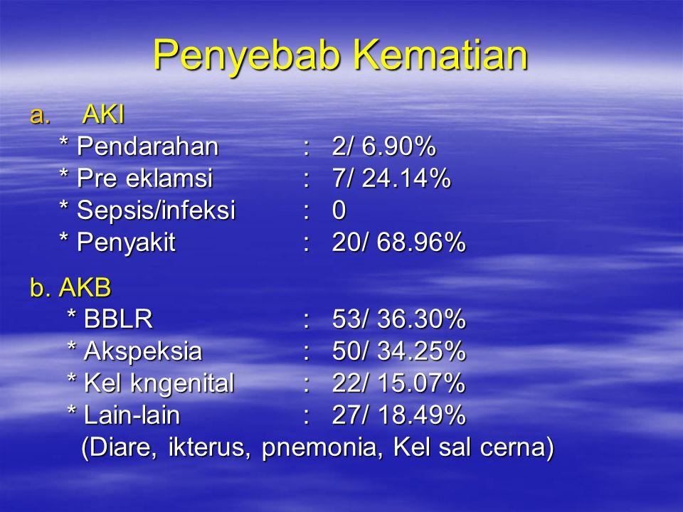 Penyebab Kematian AKI * Pendarahan : 2/ 6.90%