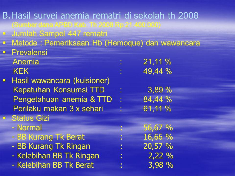 Hasil survei anemia rematri di sekolah th 2008