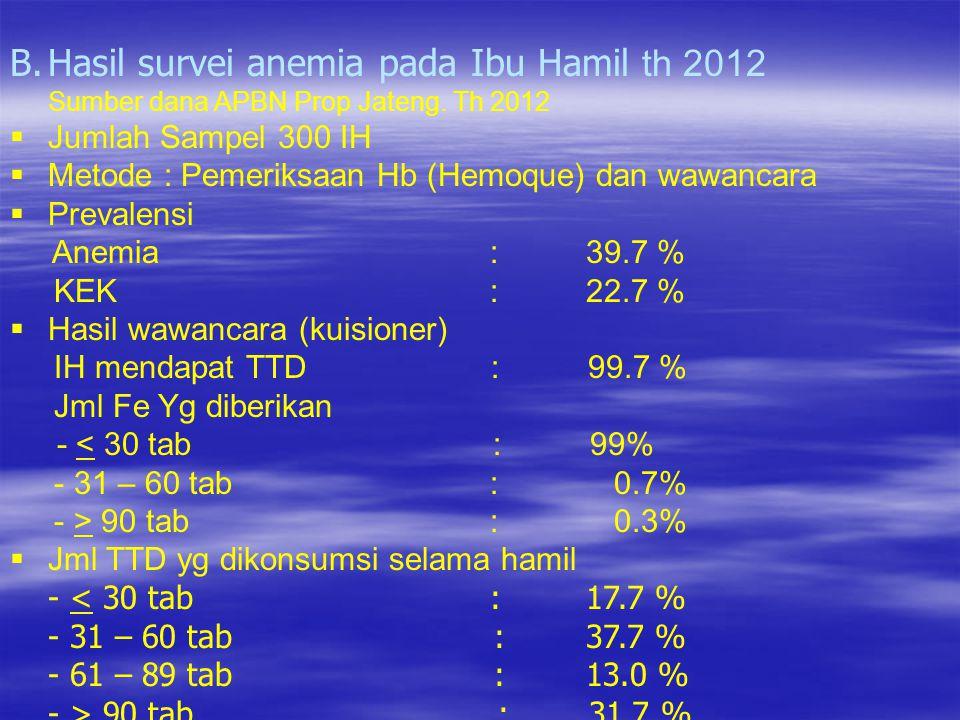 Hasil survei anemia pada Ibu Hamil th 2012