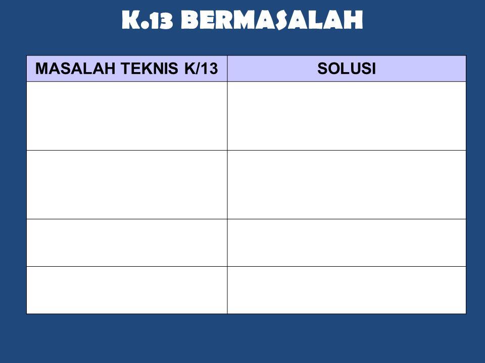 K.13 Bermasalah MASALAH TEKNIS K/13 SOLUSI Distribusi Buku kacau
