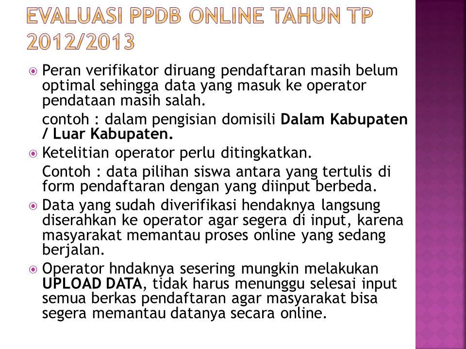 EVALUASI PPDB ONLINE TAHUN TP 2012/2013