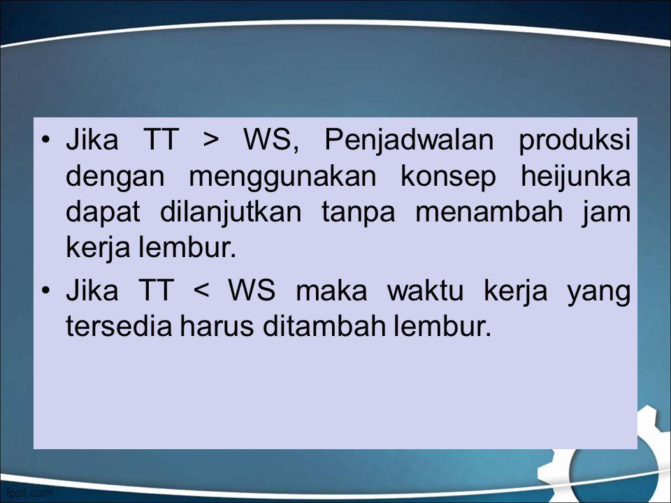 Jika TT > WS, Penjadwalan produksi dengan menggunakan konsep heijunka dapat dilanjutkan tanpa menambah jam kerja lembur.