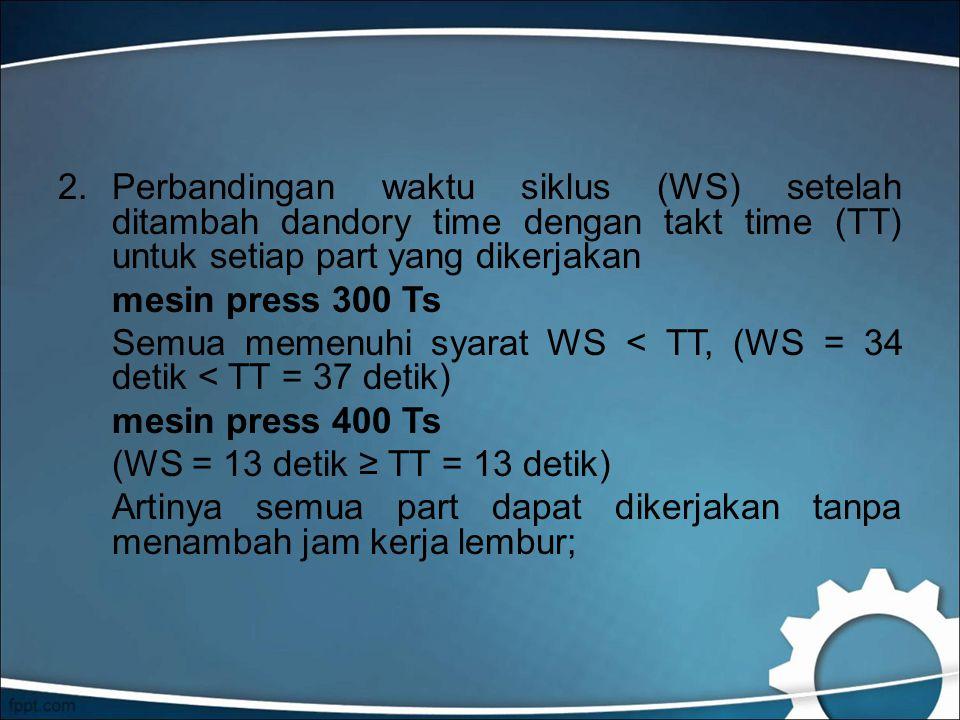 Perbandingan waktu siklus (WS) setelah ditambah dandory time dengan takt time (TT) untuk setiap part yang dikerjakan