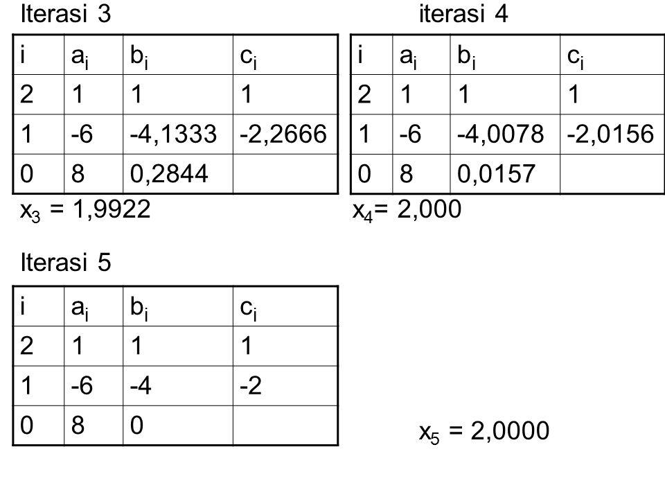 Iterasi 3 iterasi 4 x3 = 1,9922 x4= 2,000 Iterasi 5 i ai bi ci 2 1 -6