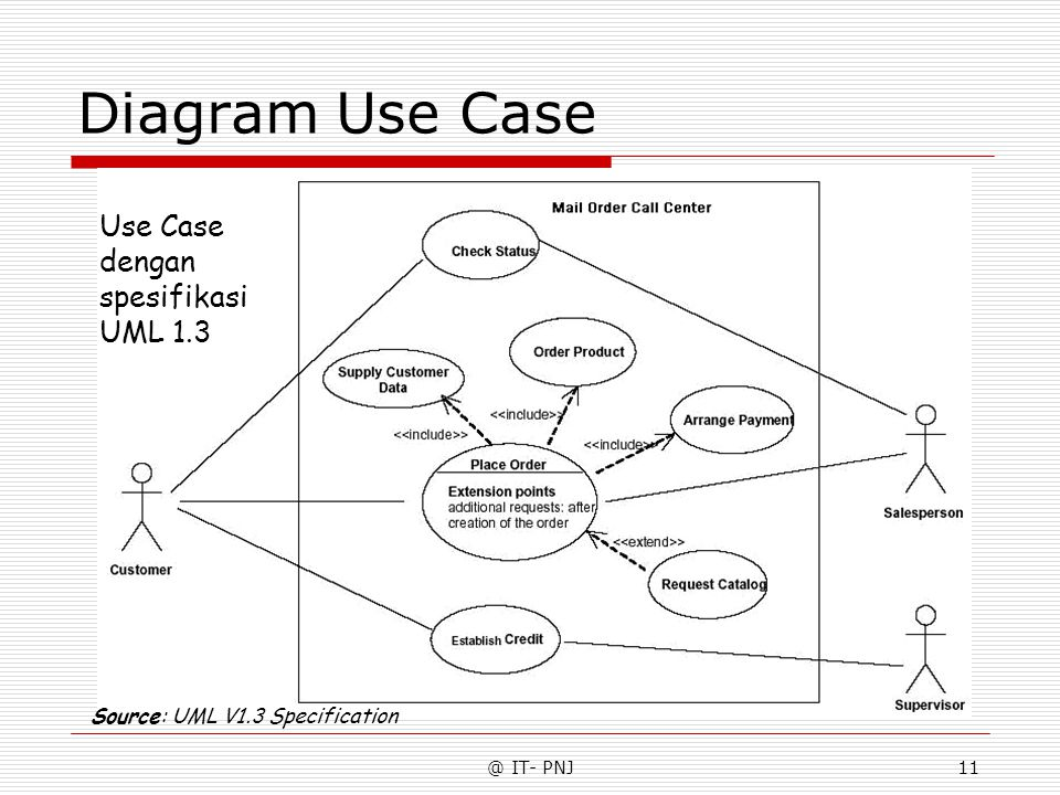 Diagram Use Case Use Case dengan spesifikasi UML 1.3