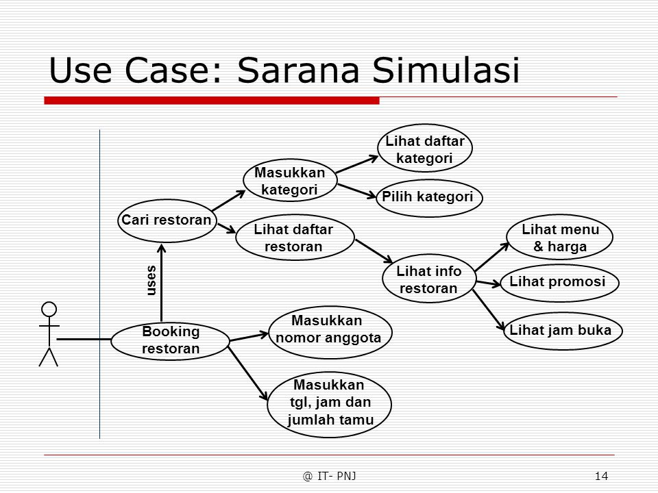 Use Case: Sarana Simulasi
