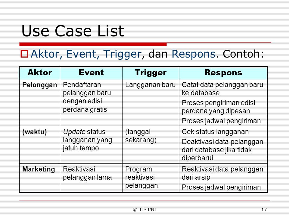 Use Case List Aktor, Event, Trigger, dan Respons. Contoh: Aktor Event