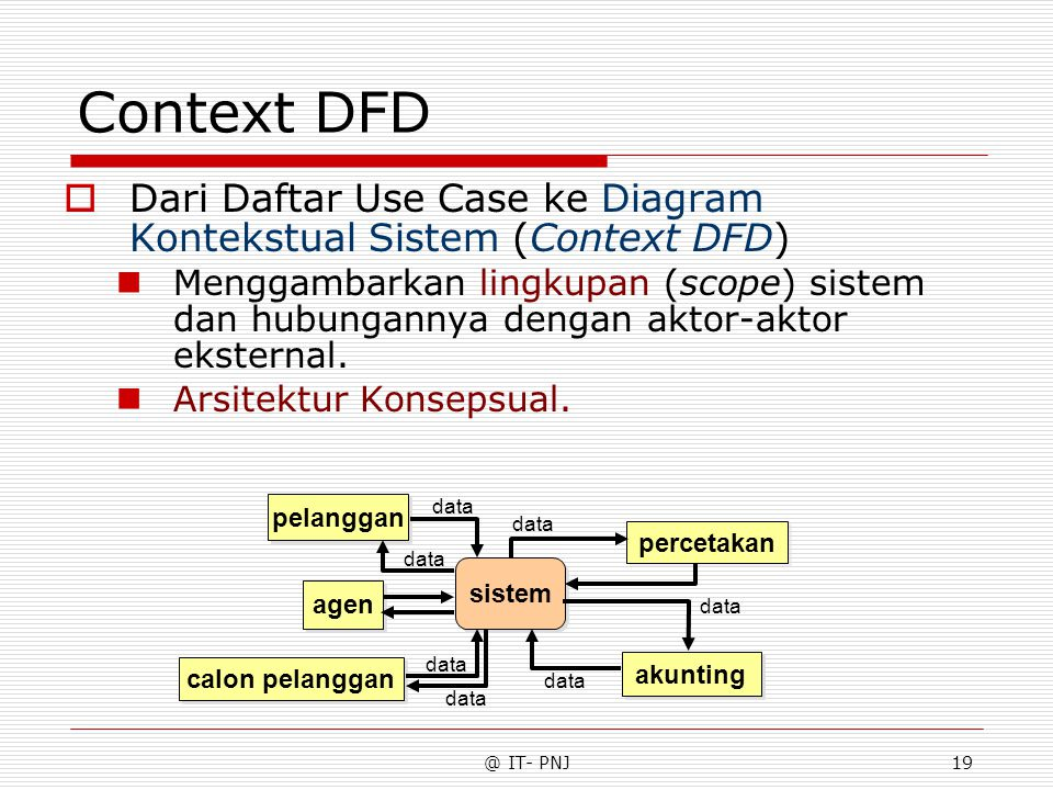 Context DFD Dari Daftar Use Case ke Diagram Kontekstual Sistem (Context DFD)