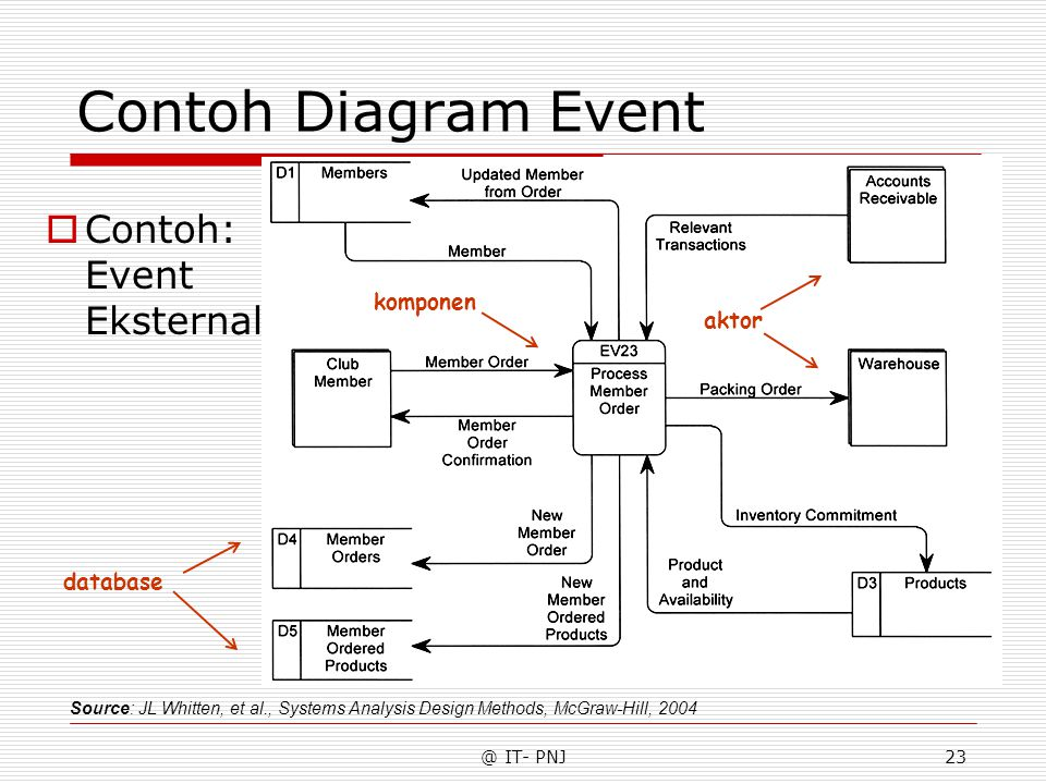 Contoh Diagram Event Contoh: Event Eksternal komponen aktor database