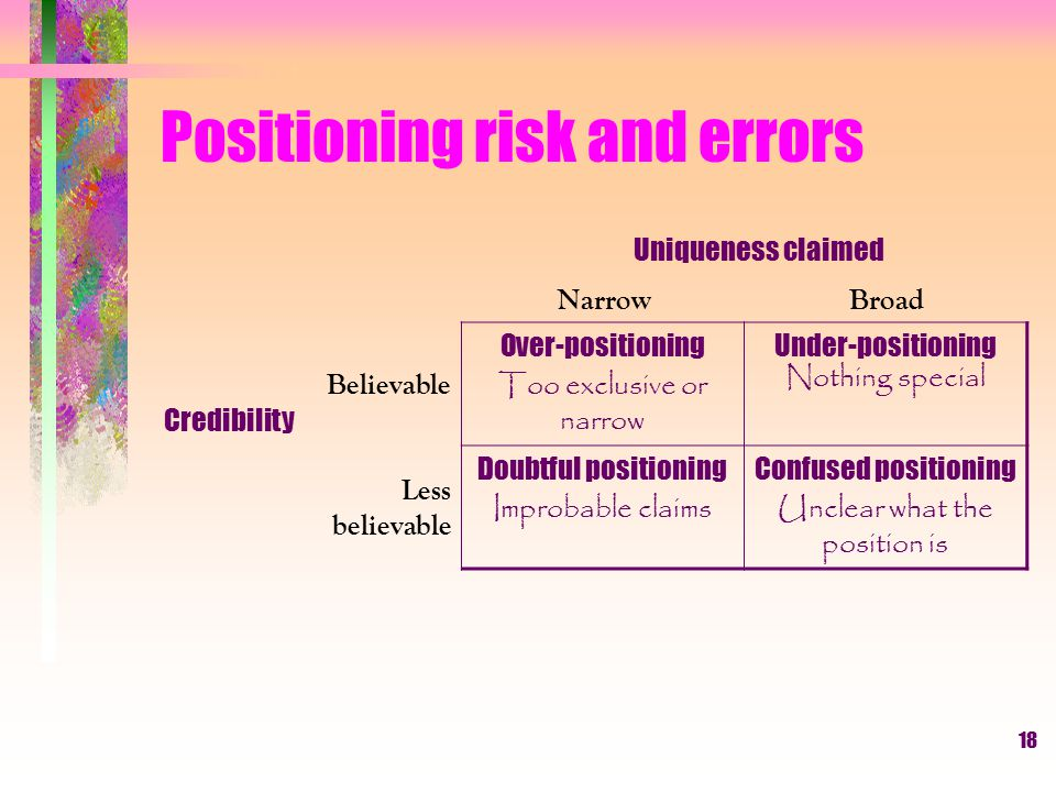 Positioning risk and errors