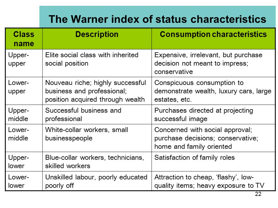 The Warner index of status characteristics