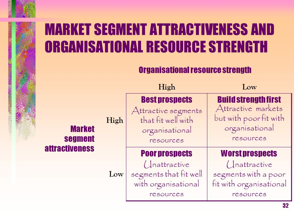 MARKET SEGMENT ATTRACTIVENESS AND ORGANISATIONAL RESOURCE STRENGTH