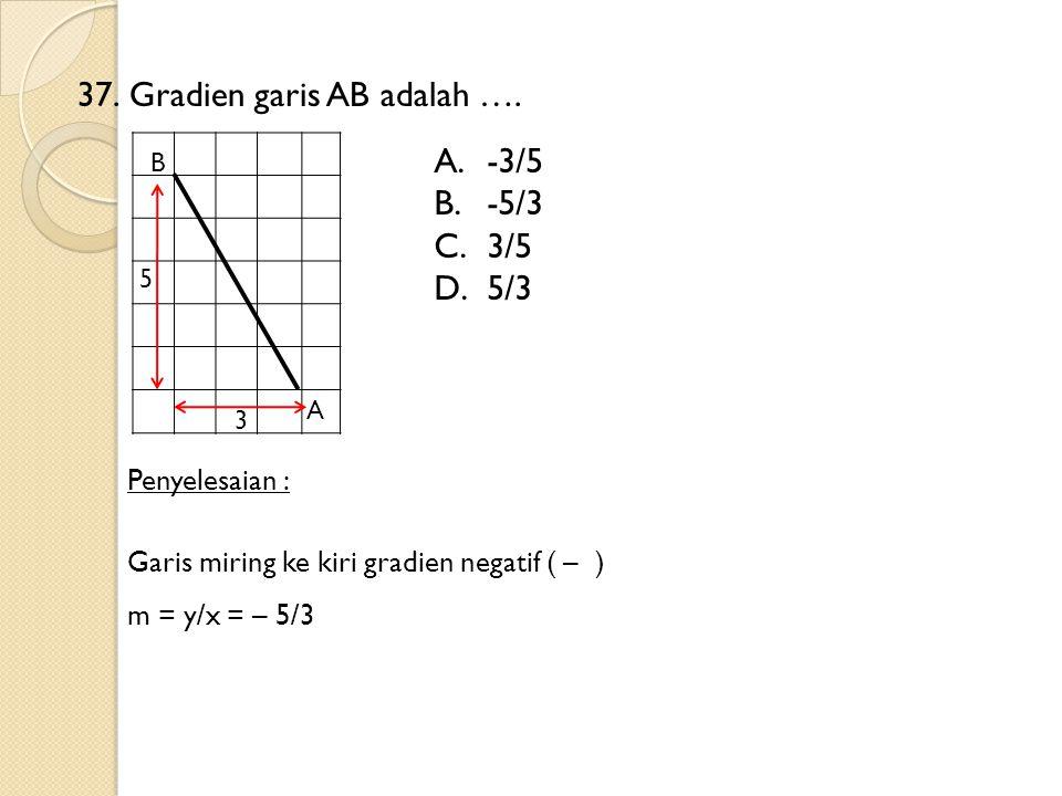 37. Gradien garis AB adalah ….