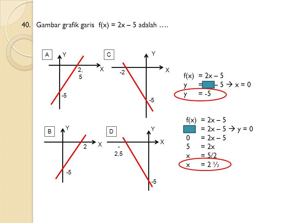 40. Gambar grafik garis f(x) = 2x – 5 adalah ….