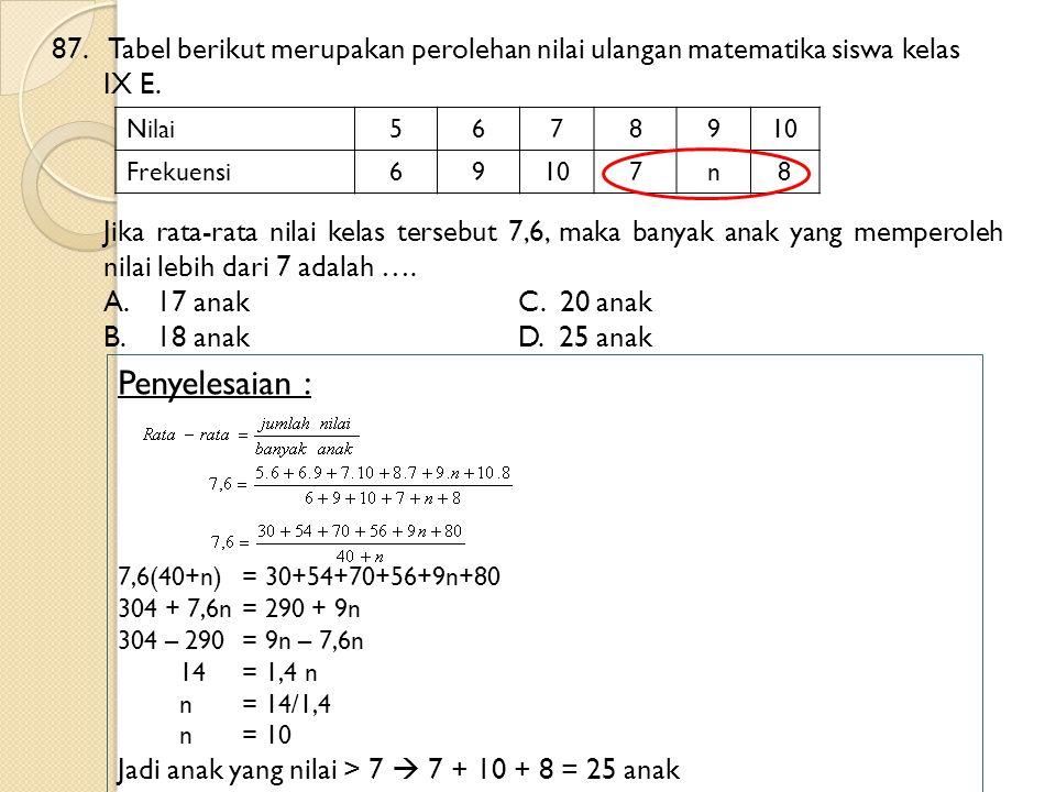 87. Tabel berikut merupakan perolehan nilai ulangan matematika siswa kelas IX E.