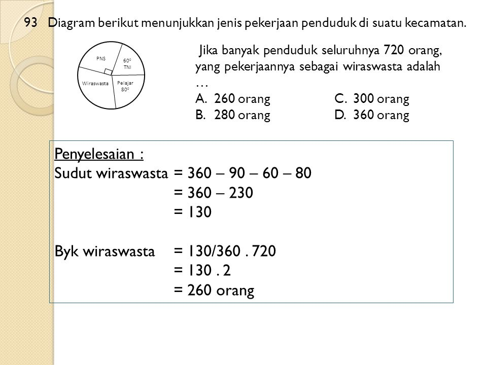 Penyelesaian : Sudut wiraswasta = 360 – 90 – 60 – 80 = 360 – 230 = 130