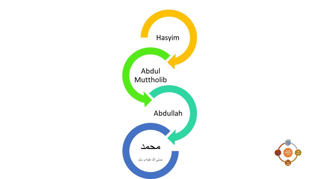 محمد Hasyim Abdul Muttholib Abdullah صلى الله عليه و سلم