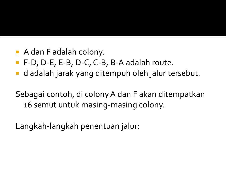 A dan F adalah colony. F-D, D-E, E-B, D-C, C-B, B-A adalah route. d adalah jarak yang ditempuh oleh jalur tersebut.
