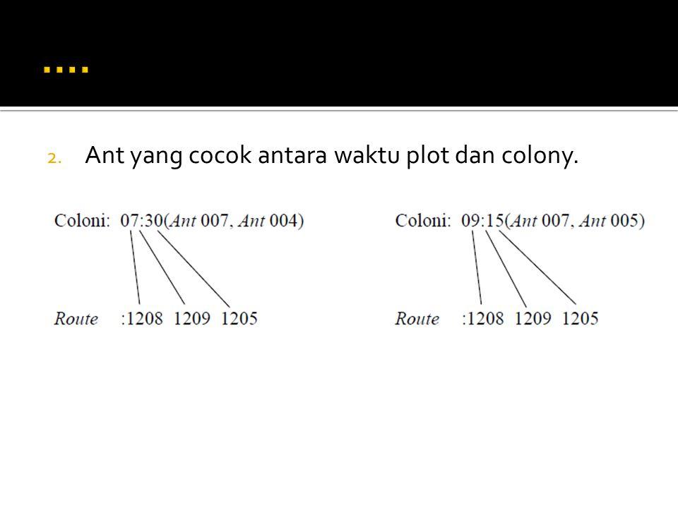 …. Ant yang cocok antara waktu plot dan colony.