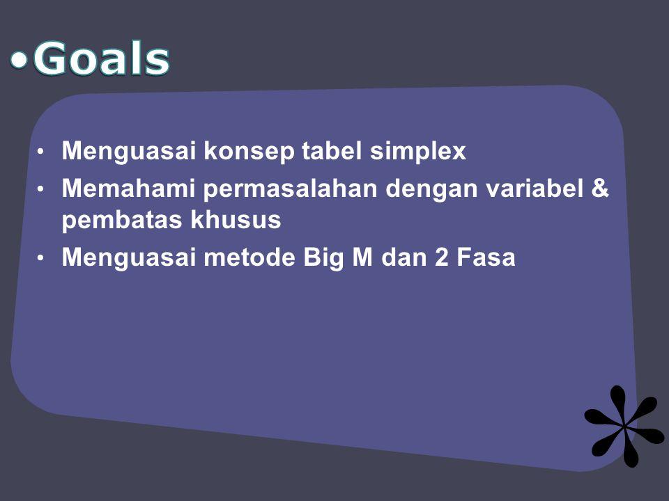 Goals Menguasai konsep tabel simplex