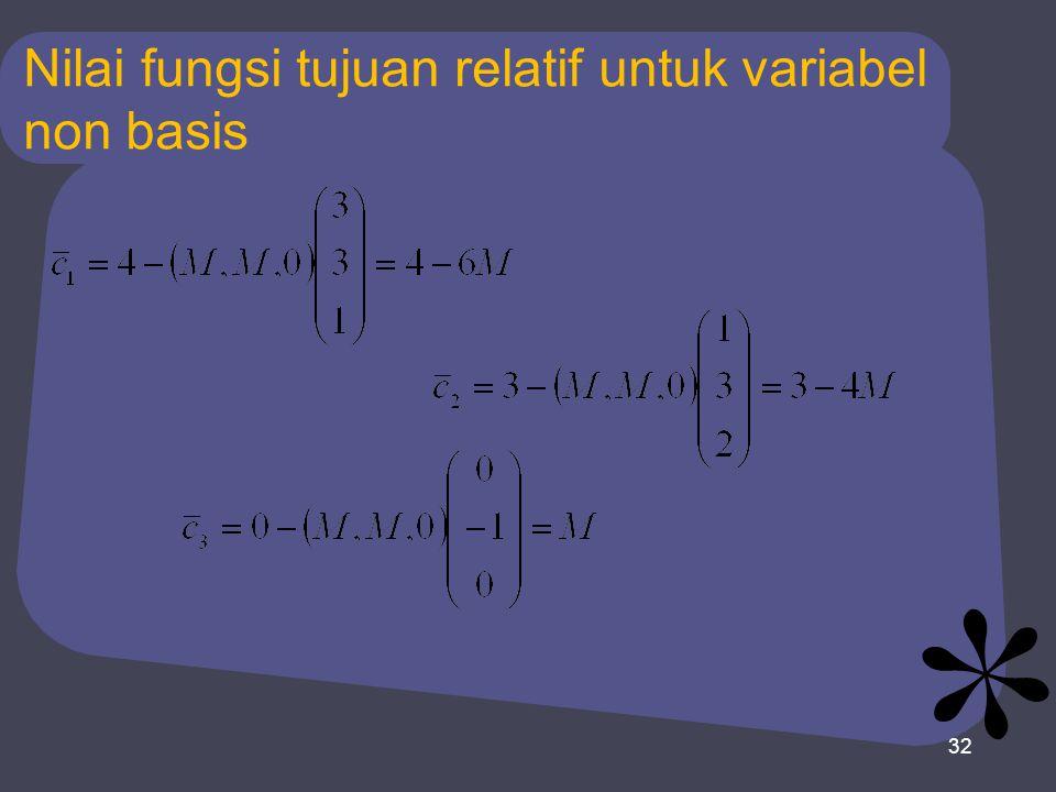 Nilai fungsi tujuan relatif untuk variabel non basis