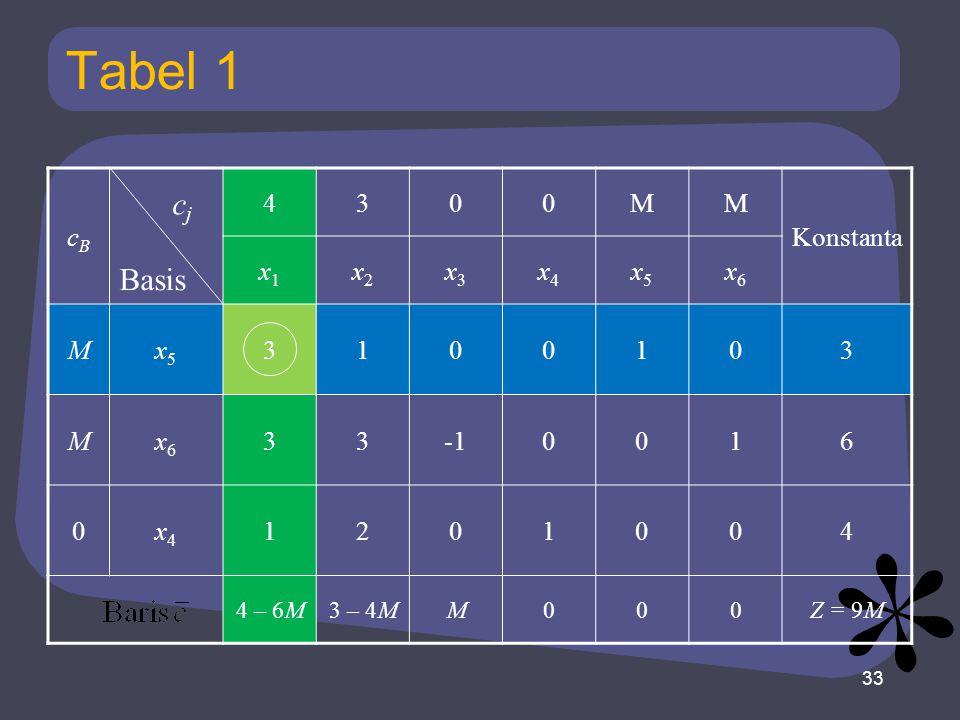 Tabel 1 cj Basis cB 4 3 M Konstanta x1 x2 x3 x4 x5 x6 1 -1 6 2 4 – 6M