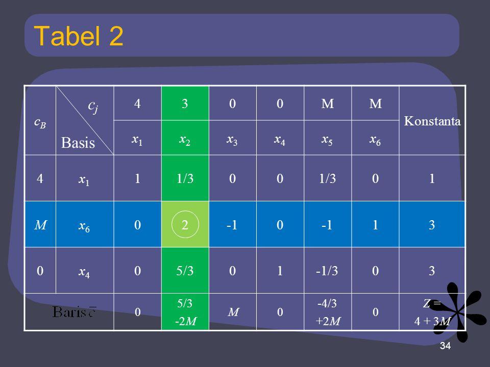 Tabel 2 cj Basis cB 4 3 M Konstanta x1 x2 x3 x4 x5 x6 1 1/3 2 -1 5/3